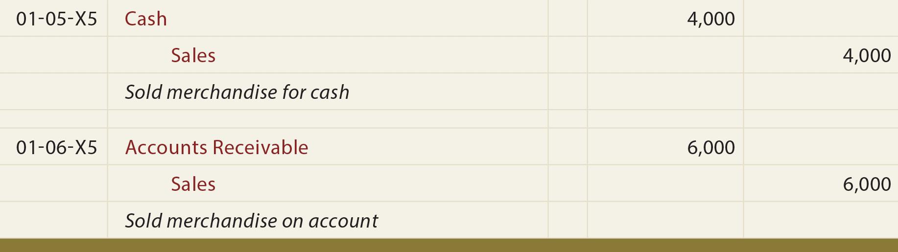 Cash Sale General Journal