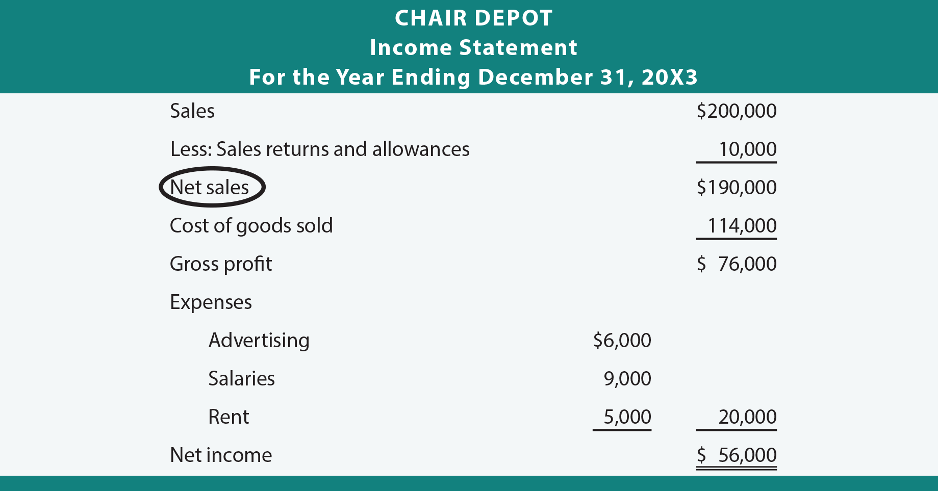 Chair Depot Income Statement