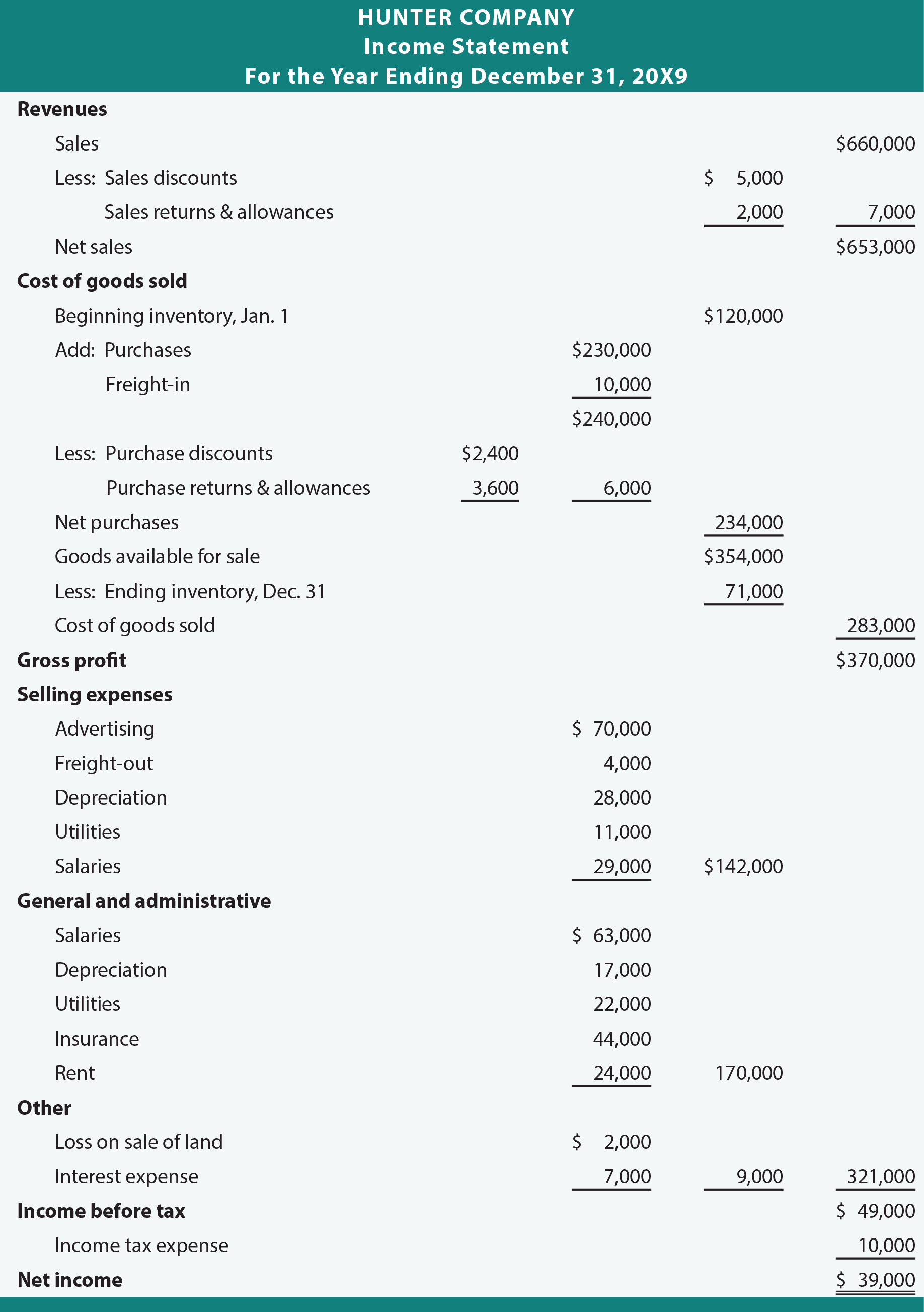 Hunter Company Multiple-Step Income Statement