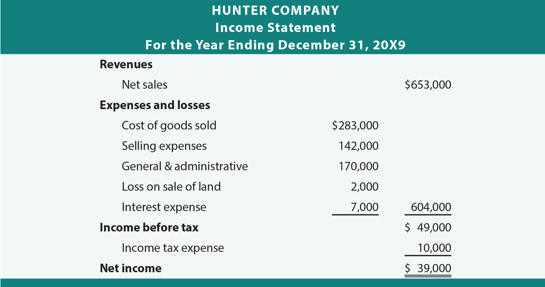 Hunter Company Single-Step Income Statement