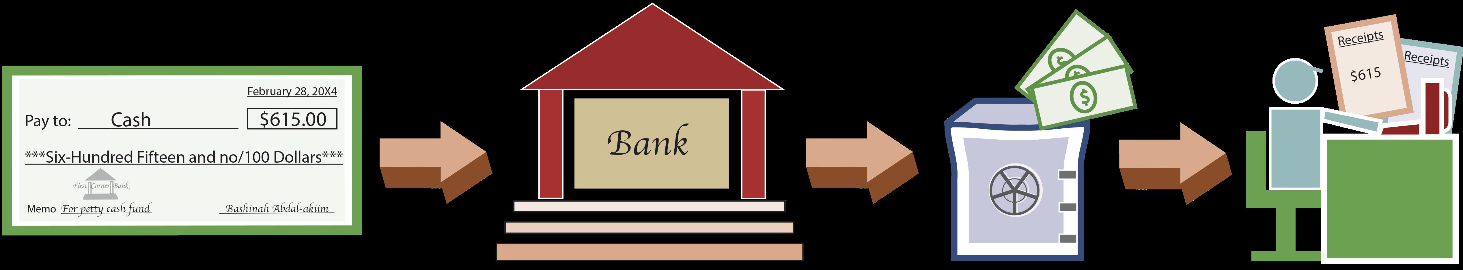 Replenishment of Petty Cash illustration