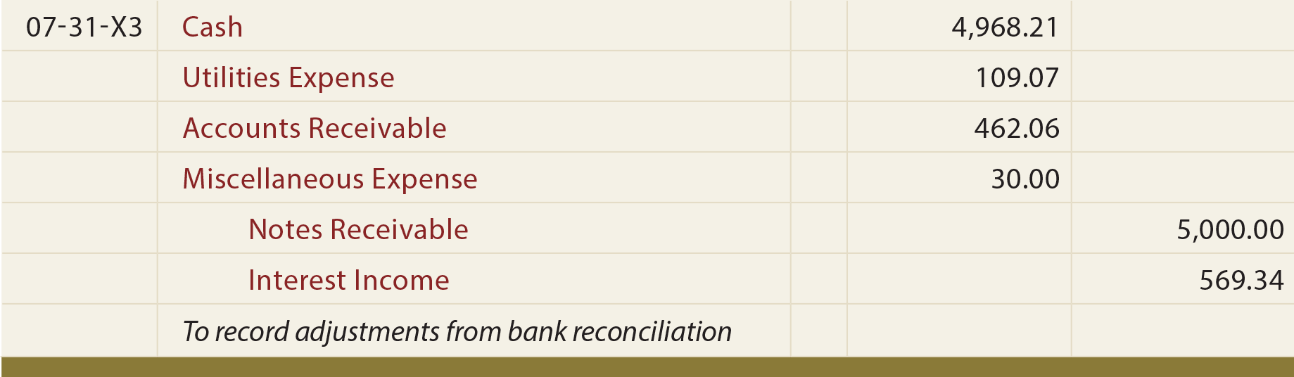 Bank Reconciliation Journal Entries