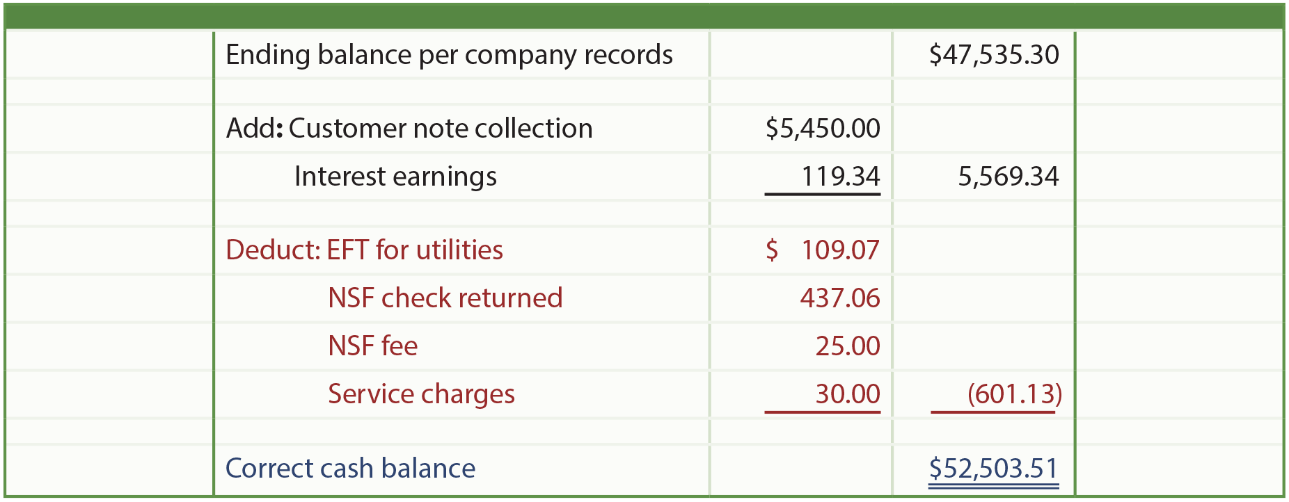 Ending Balance Per Company Records illustration