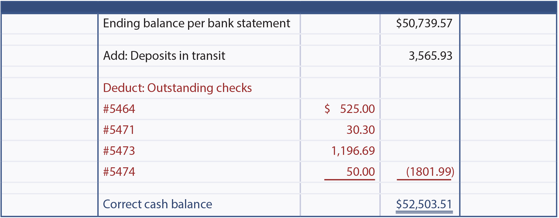 Ending Balance per Bank Statement illustration