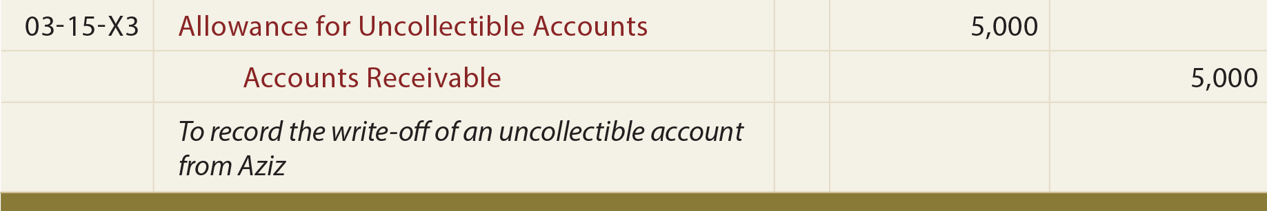 Writing Off Uncollectible Accounts Journal entry