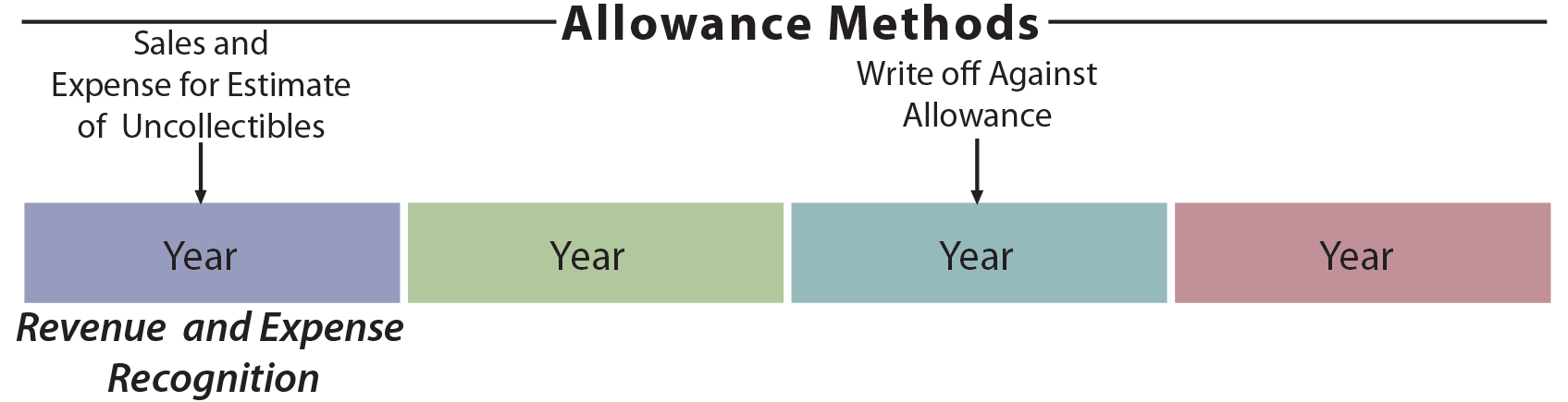 Allowance Method illustration