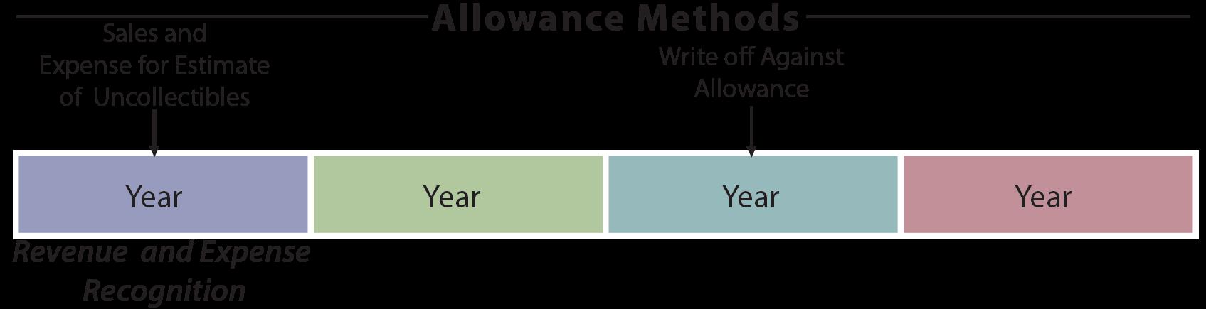 Allowance Method illustration
