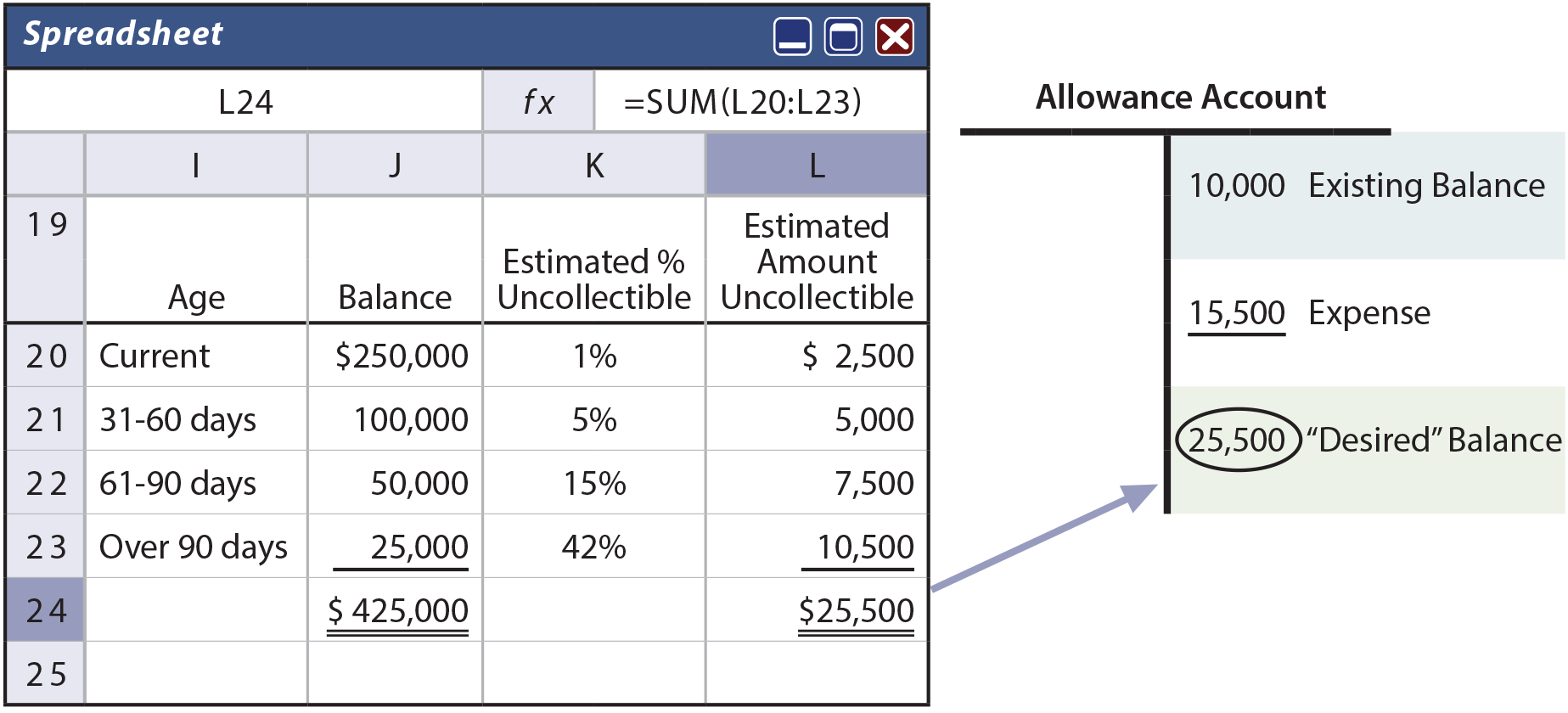 Determine Allowance Account