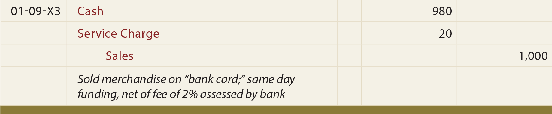 Bank Card Fee Journal entry