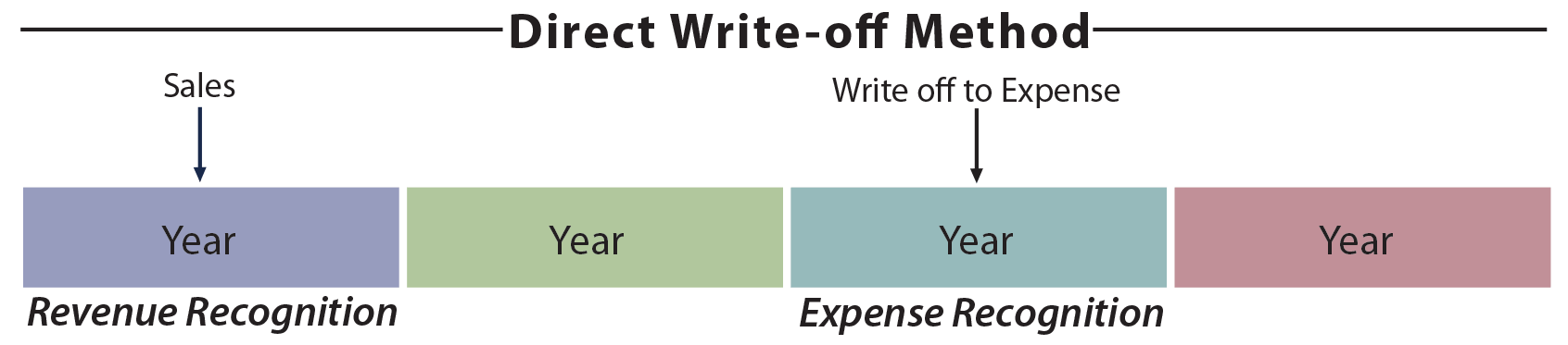 Direct Write-Off Method illustration