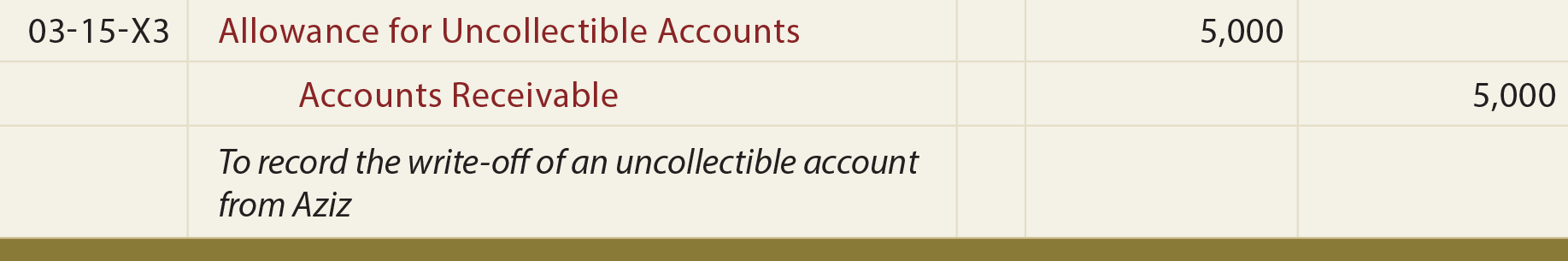 Allowance for Uncollectible Accounts Journal entry