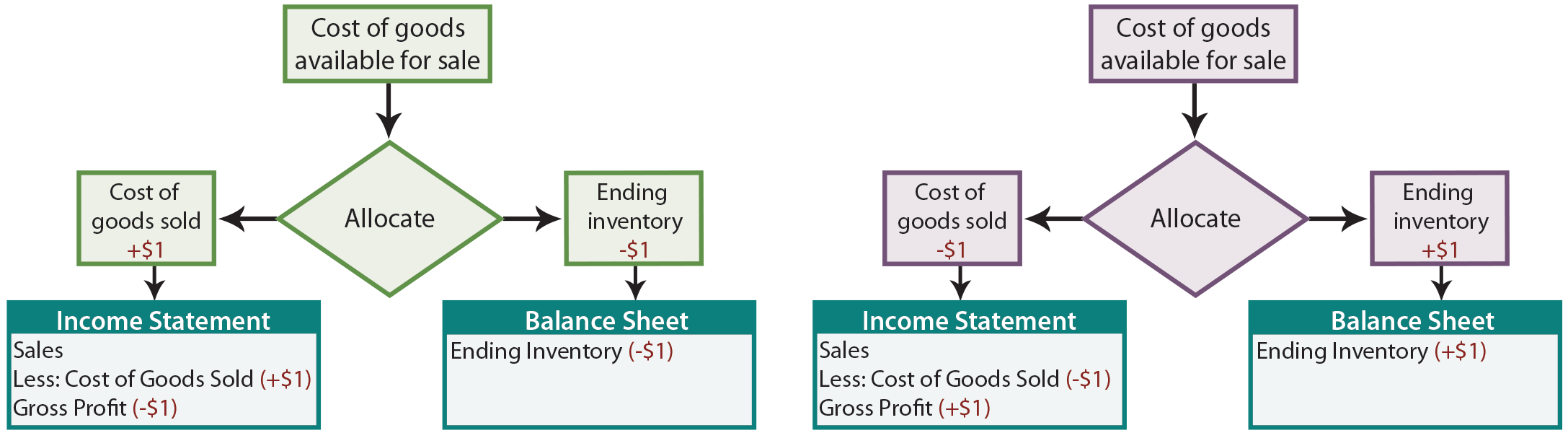 Allocation Process for Goods Available for Sale illustration