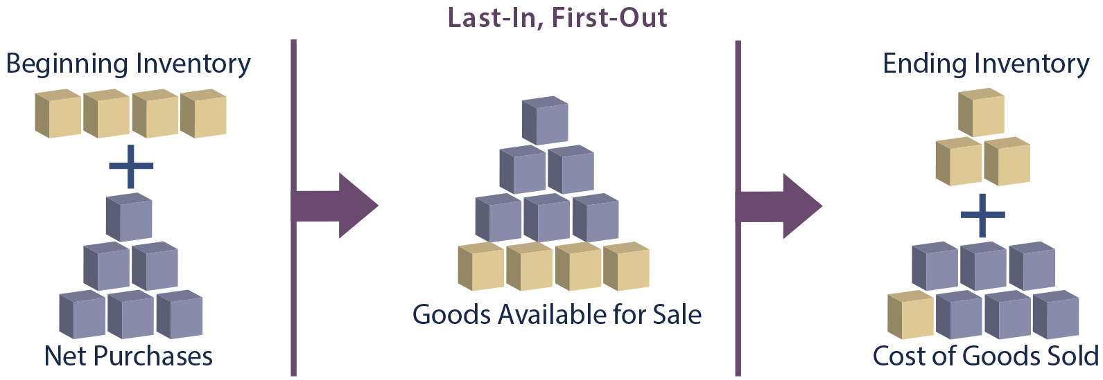 Impact of Beginning Inventory illustration