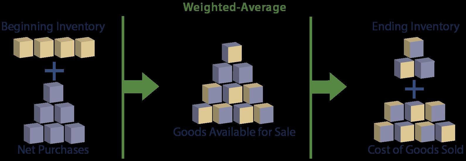 Impact of Beginning Inventory illustration
