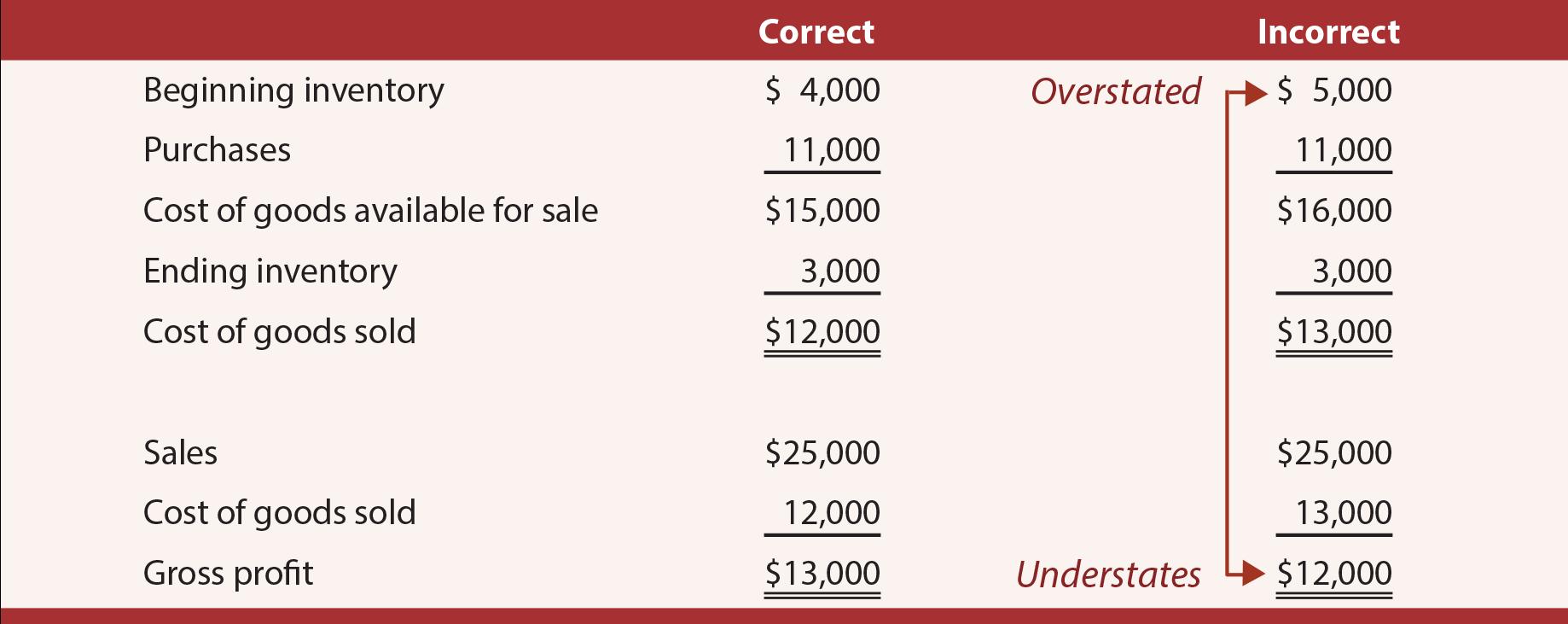 Inventory Error example