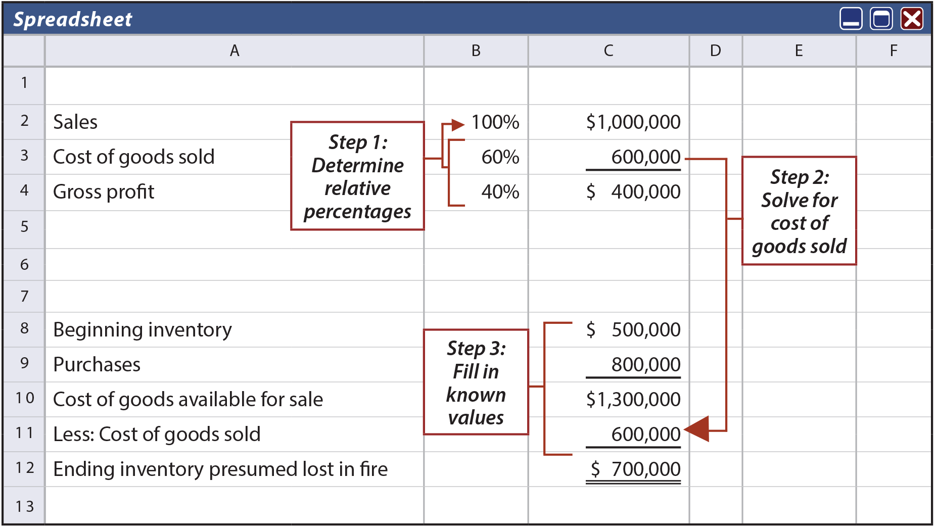 Gross Profit Spreadsheet example