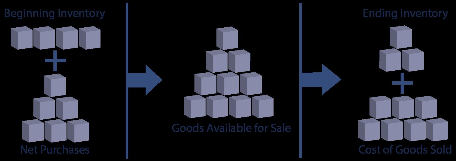 Inventory Measurement illustration