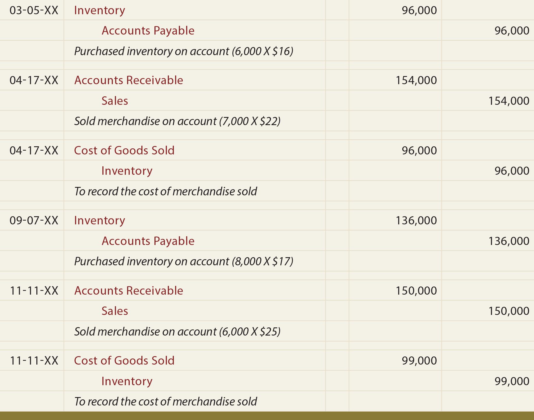 Perpetual Inventory Systems - principlesofaccounting com