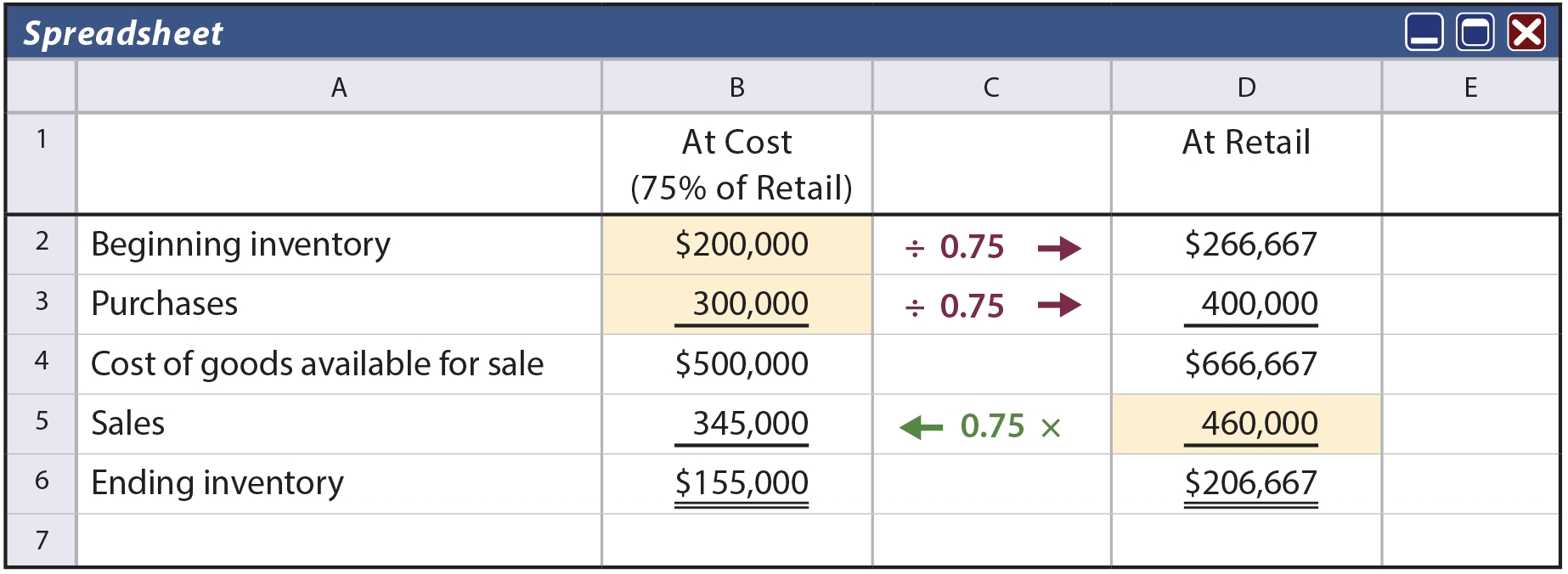 Retail Method Spreadsheet example