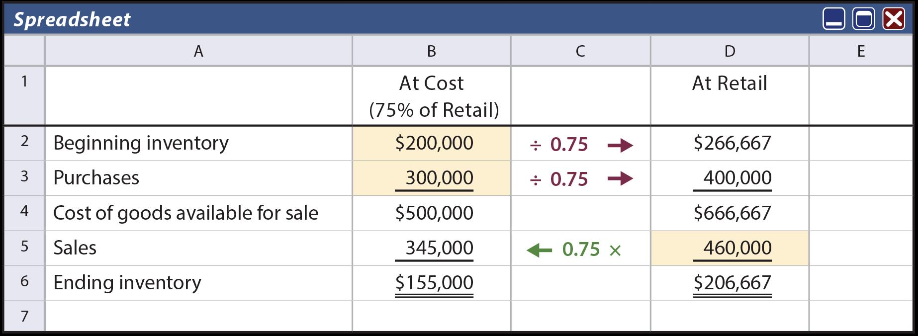 Retail Method Spreadsheet example