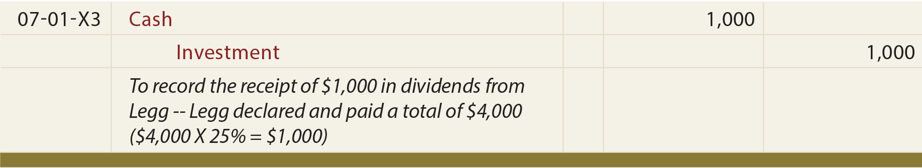 Dividend Journal entry
