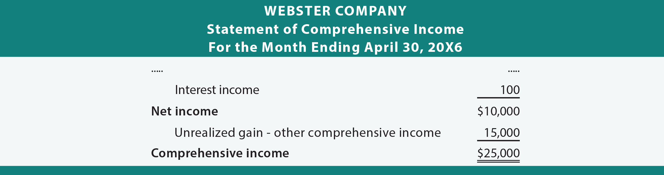 Webster Income Statement