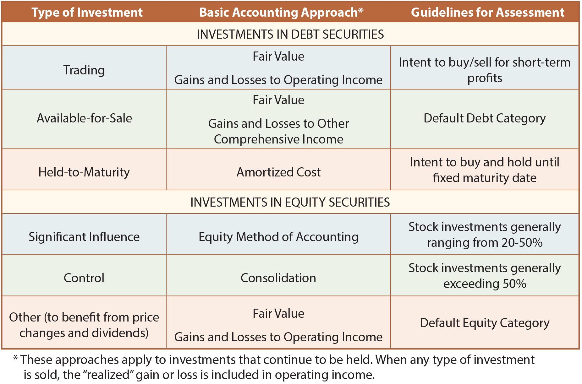 Investment Options table