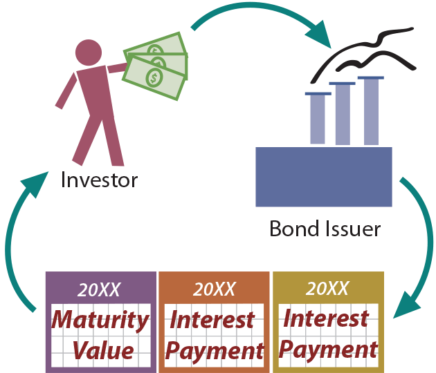 Held to Maturity Securities illustration