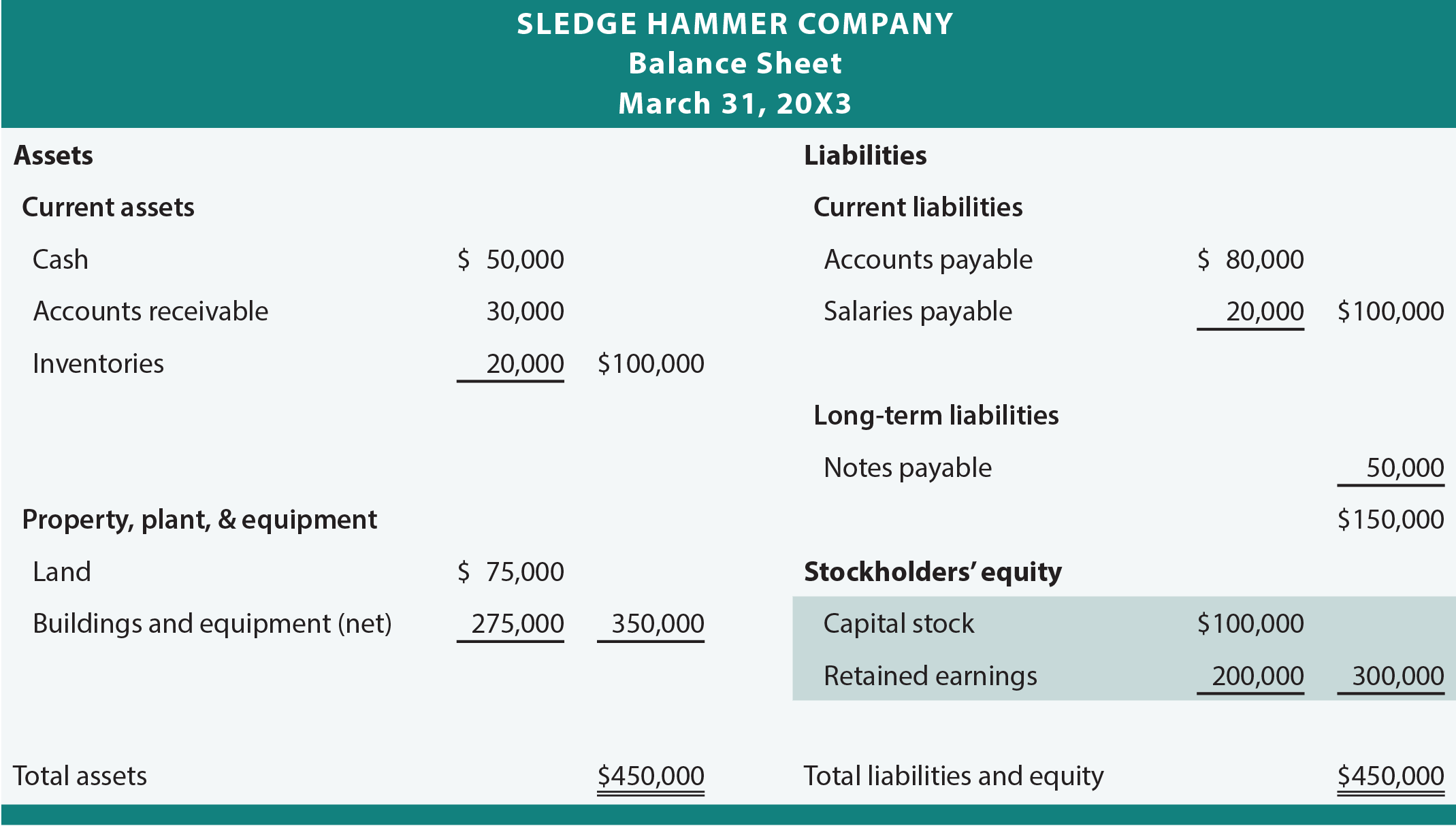 Sledge Hammer Balance Sheet