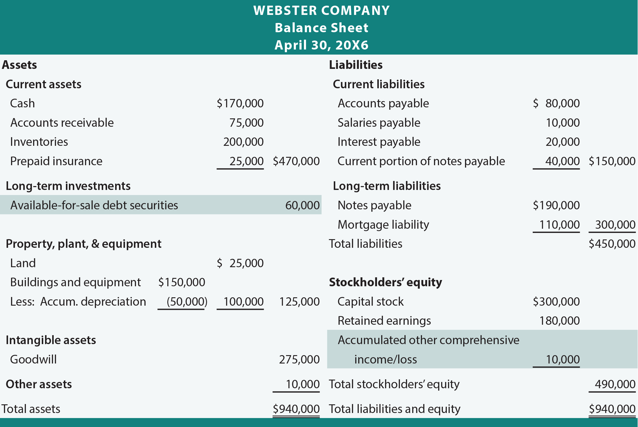 Webster Balance Sheet