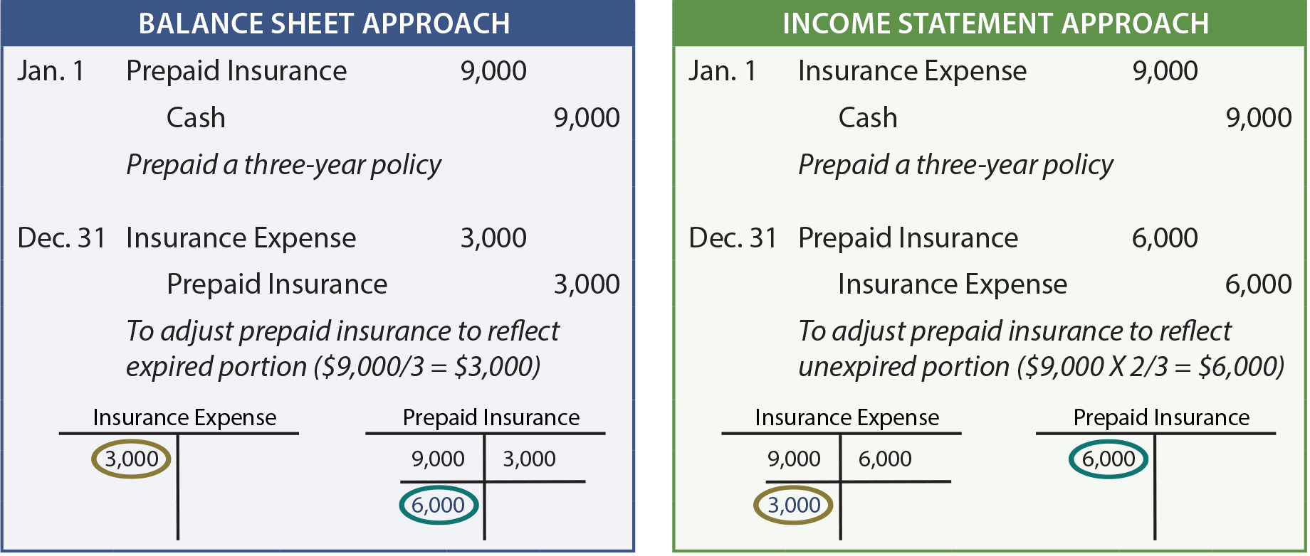 Balance sheet approach versus the income statement approach