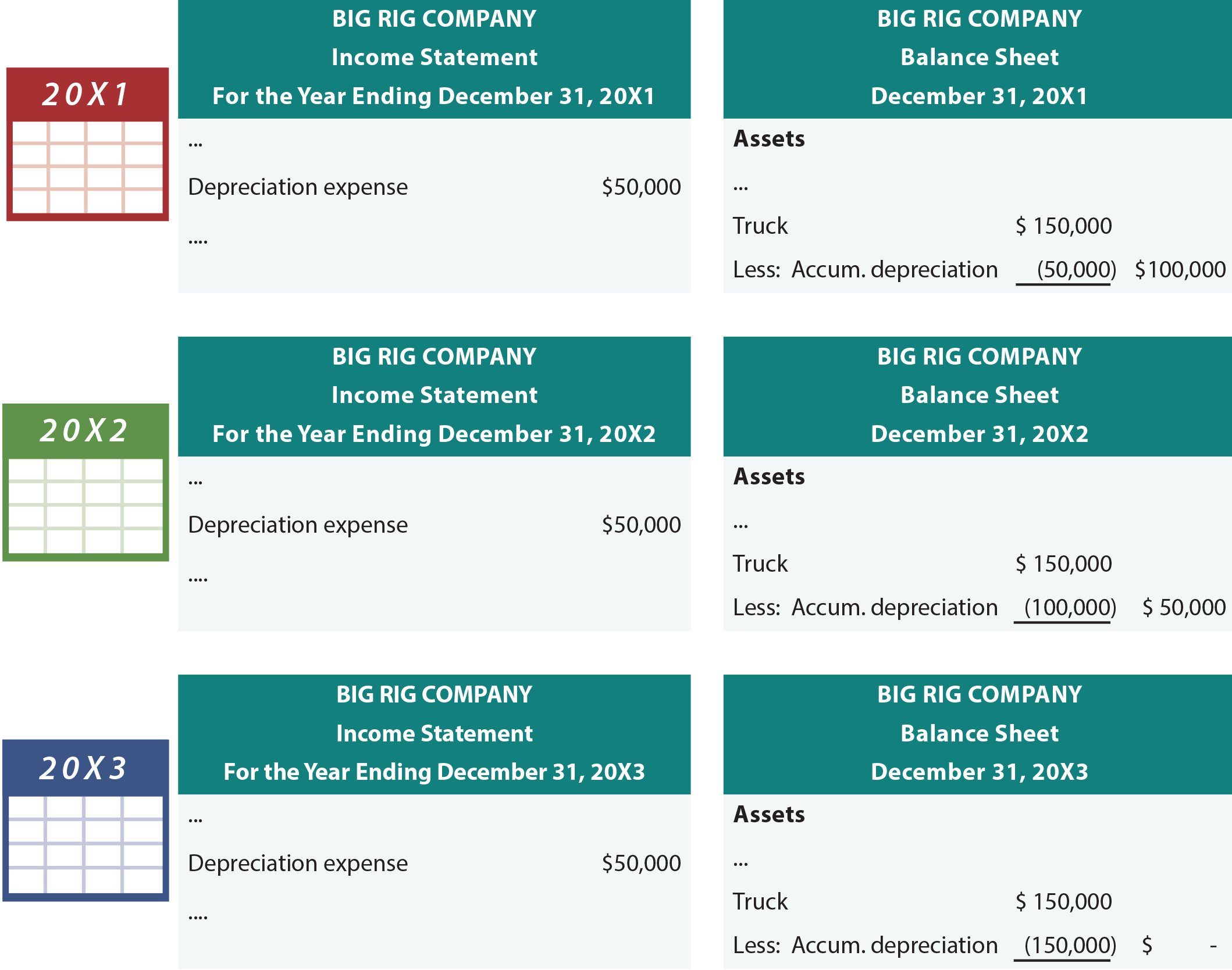 Big Rig Income Statements and Balance Sheets
