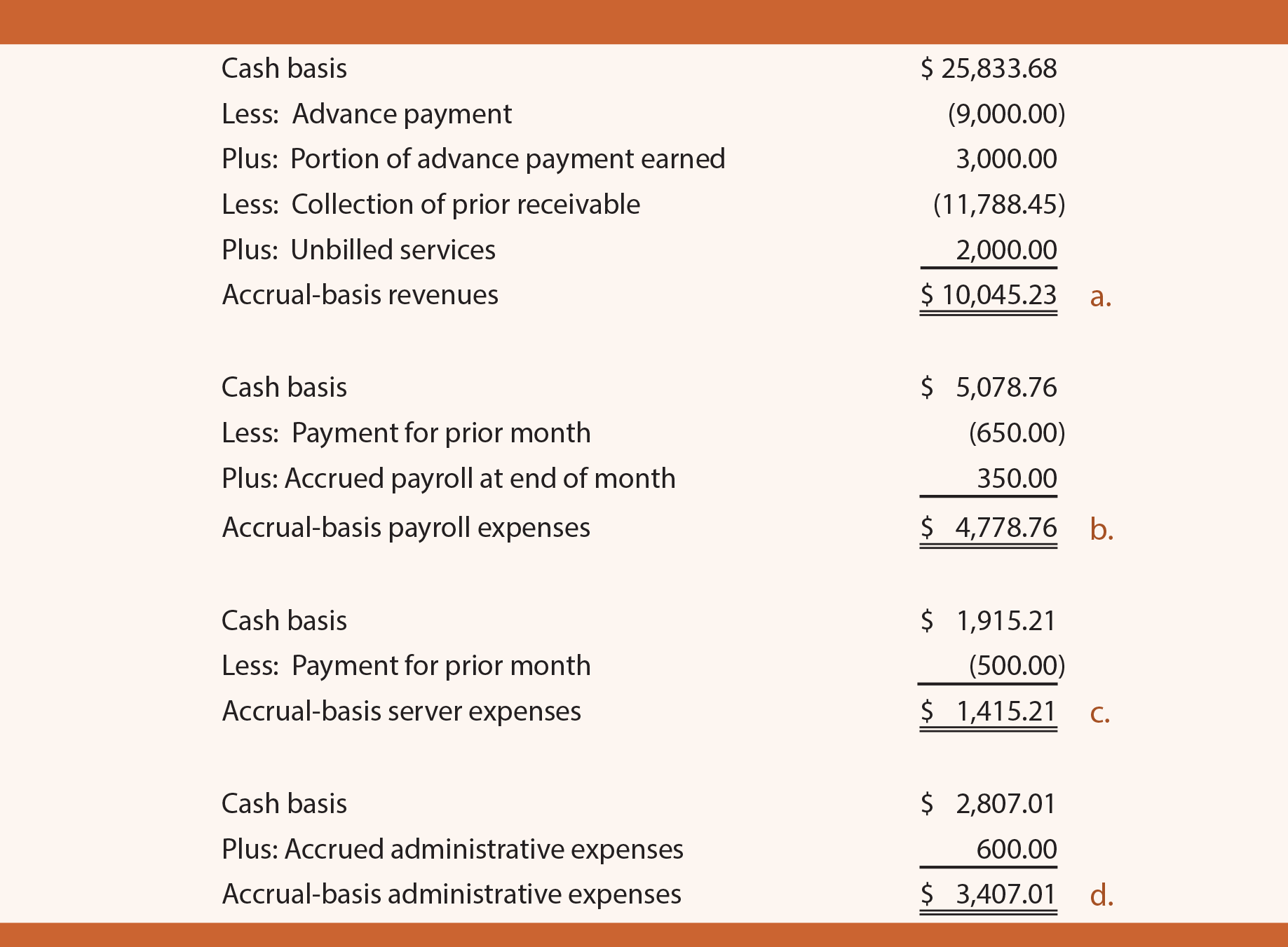 accrual versus cash-basis accounting