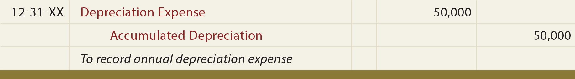 Depreciation journal entry