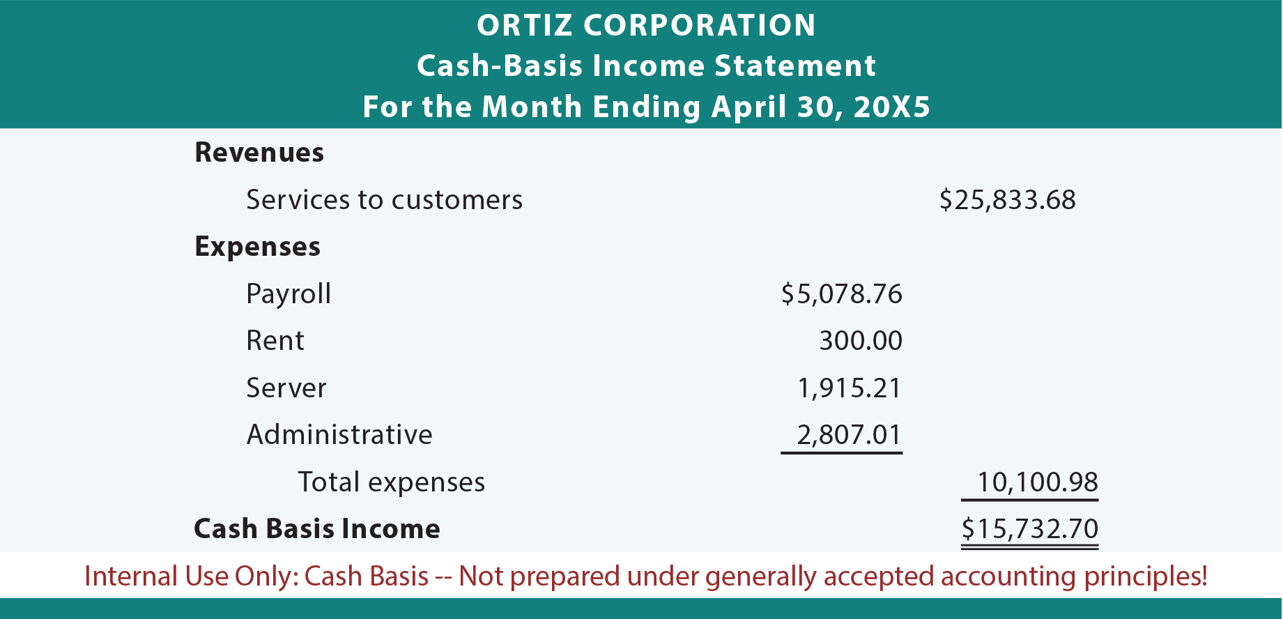 Ortiz Corporation cash basis income statement