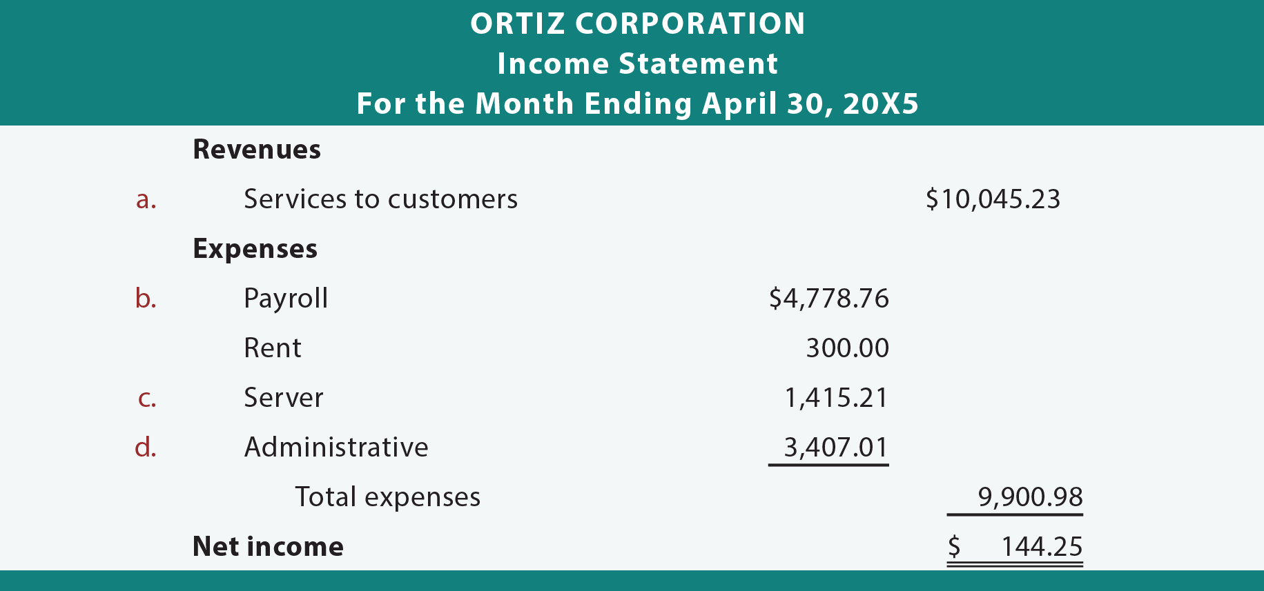 Ortiz Corporation income statement