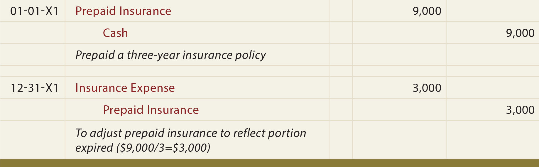 Insurance Premium Journal Entry