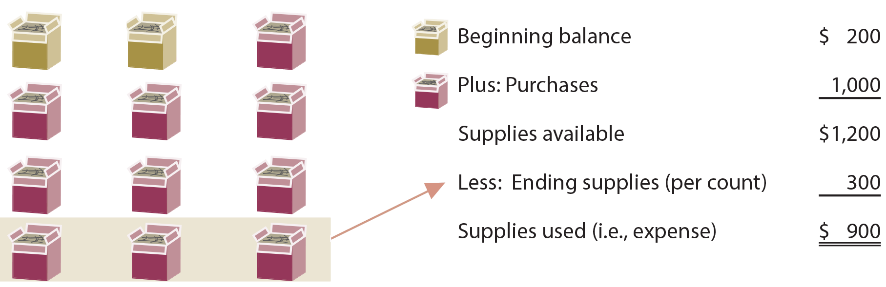 Supplies Illustration