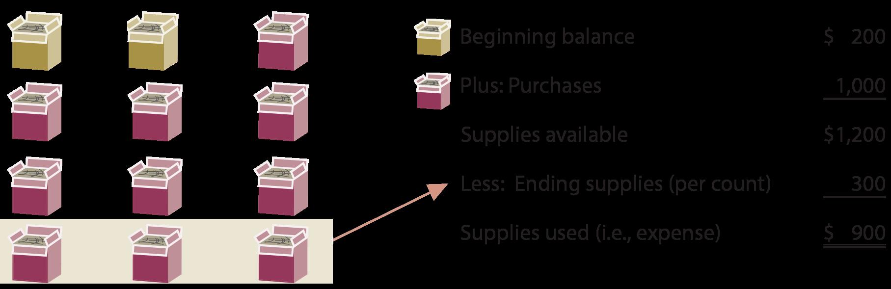 Supplies Illustration